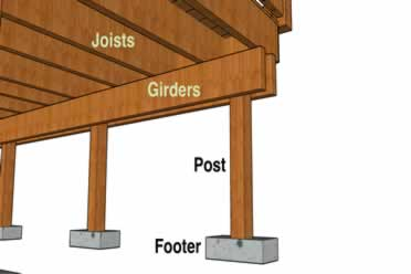 Do Deck Posts Need To Be Anchored?